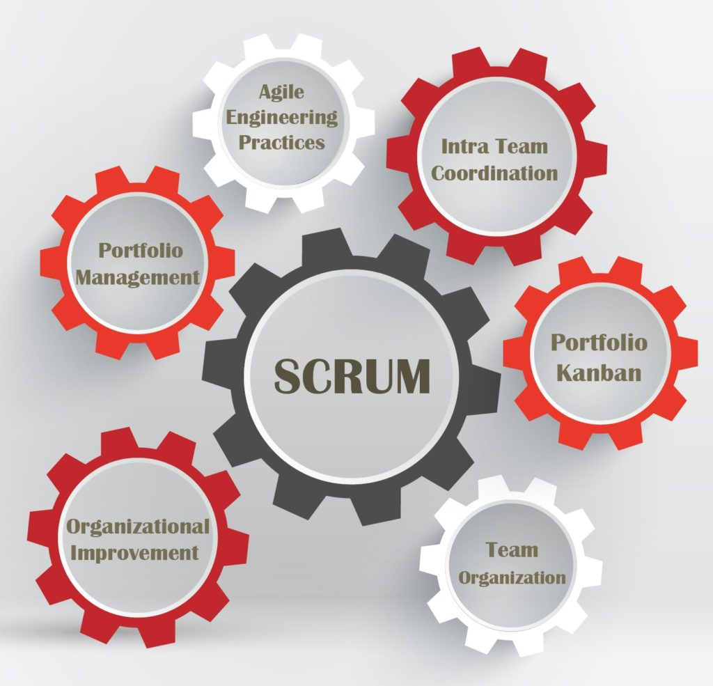 Beyond Scrum: Scrum Alone Is Not Enough